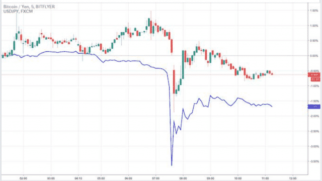 ドル円のフラッシュクラッシュはビットコイン相場に影響したか