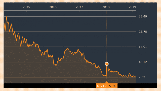 ICOを計画したKodak社の株価は今どうなっているか