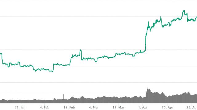 ビットコインが年初来高値