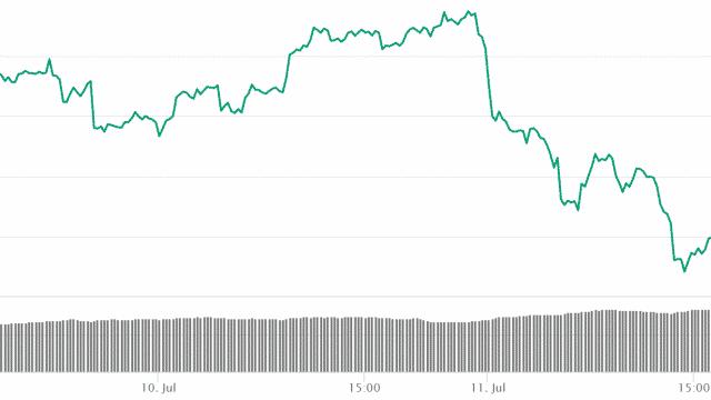 BTC/USDの本日の動き