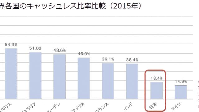 日本のキャッシュレス決済比率を巡って