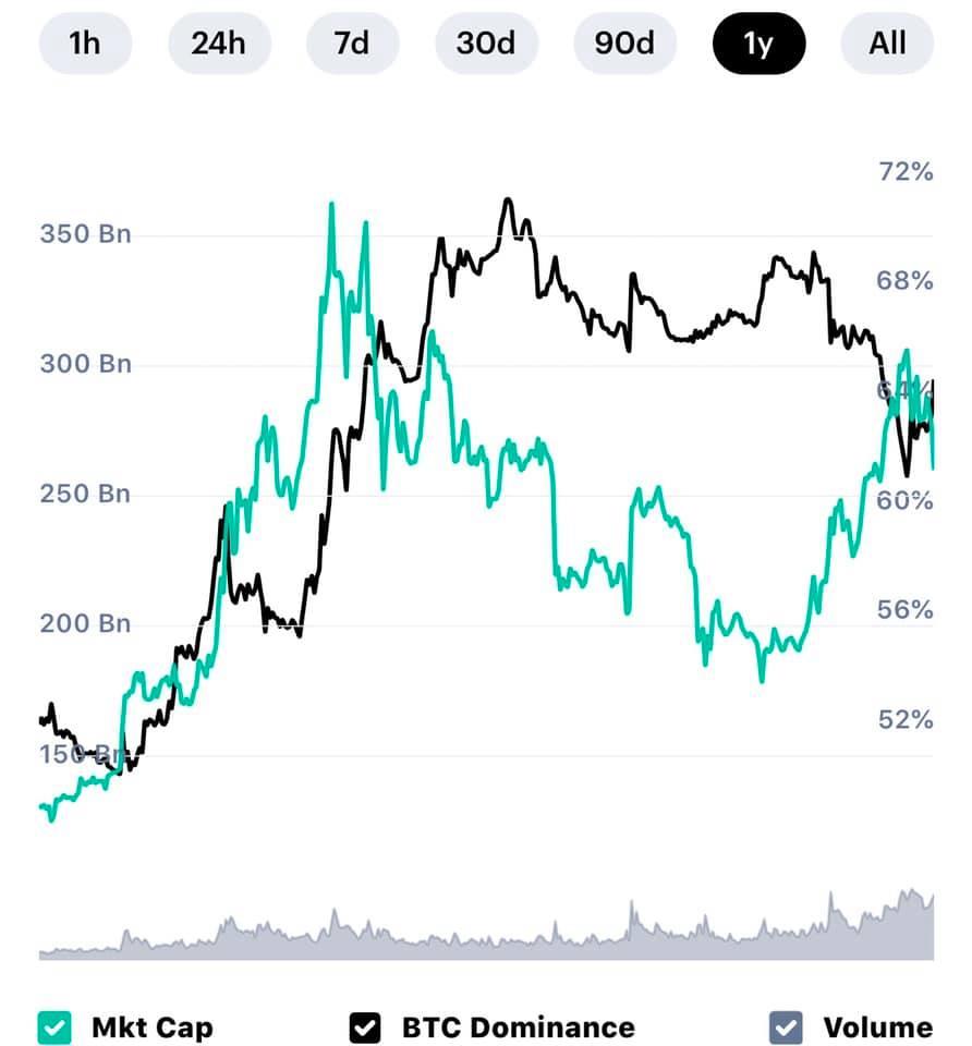 Bitcoin dominavimo indeksas - diagrama ir skaičiavimas