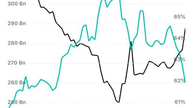 全暗号資産のMarket Cap とBTC Dominanceの相関について