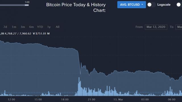 ビットコイン再び下落、5000ドル割れ