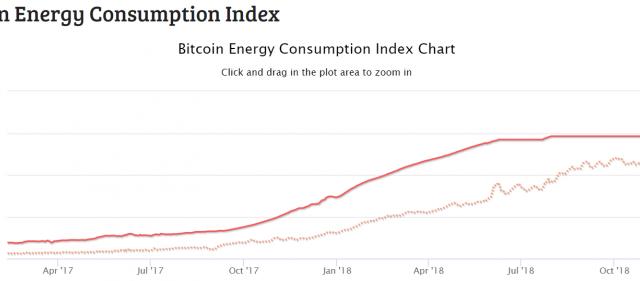 ビットコインのマイニングによる電力消費量が減少に転じた
